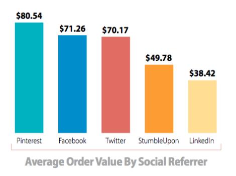 Orderwaarde social media