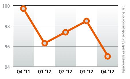 Groei in de retail 2012 2011