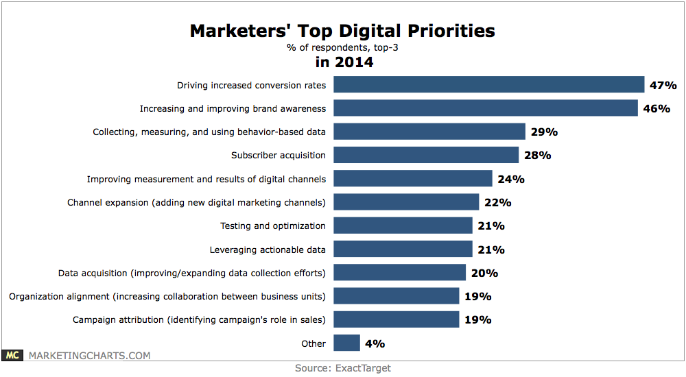ExactTarget-Top-Digital-Priorities-2014