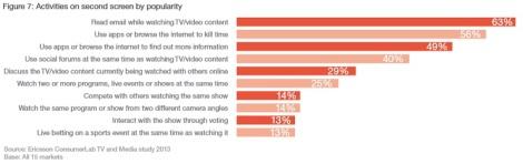 Onderzoek TV reclame en social media